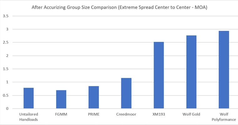 Group Size After Accurizing