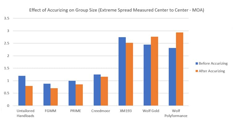 Effect of Accurizing on Group Size